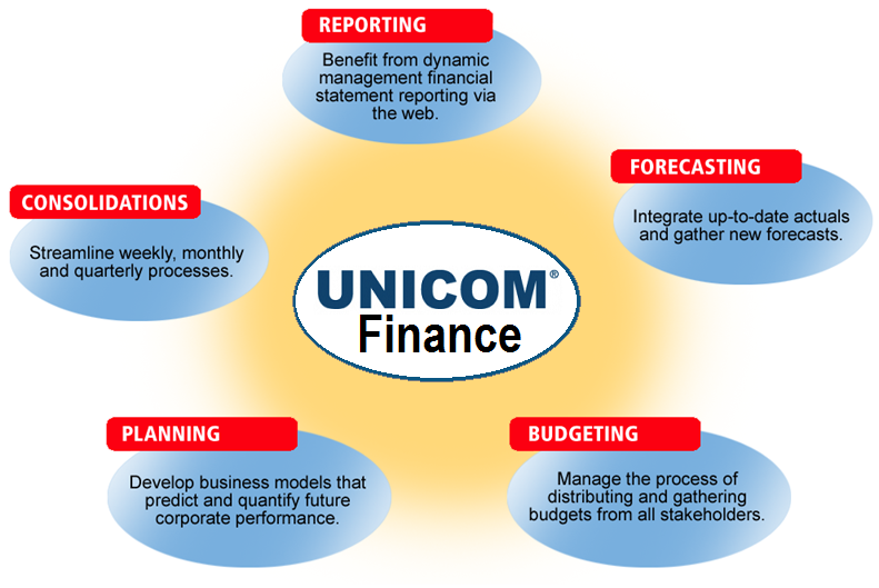 UNICOM Finance Diagram.png