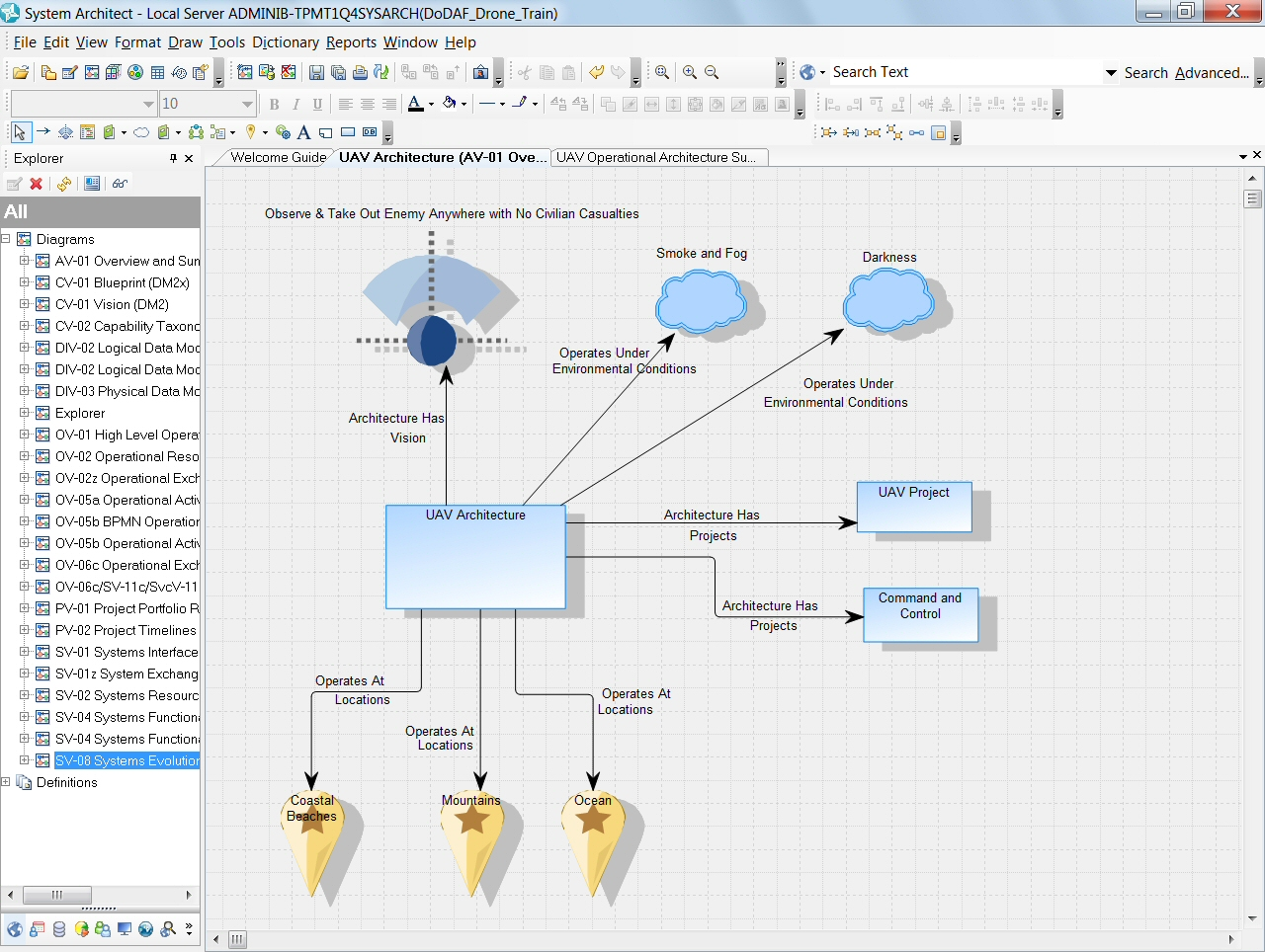 UNICOM Systems TeamBLUE System Architect - Cognos architecture diagram